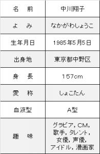 中川翔子プロフ