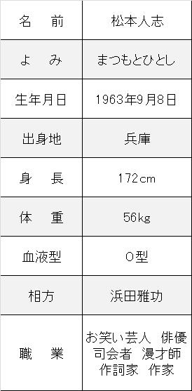 松本人志プロフ
