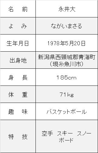 永井大プロフ