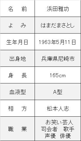 浜田雅功プロフ