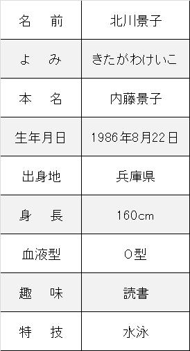 北川景子プロフ