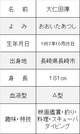 大仁田厚プロフ