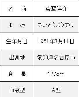 斎藤洋介プロフ