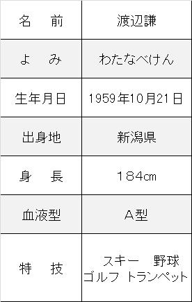 渡辺謙プロフ