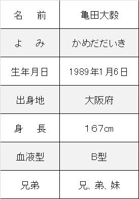 亀田大毅プロフ