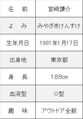 宮崎謙介プロフ