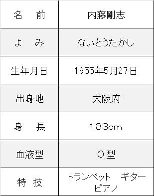 内藤剛志プロフ