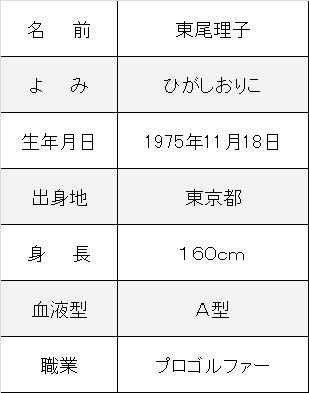 東尾理子プロフ