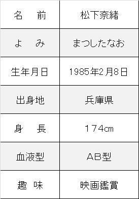 松下奈緒プロフ