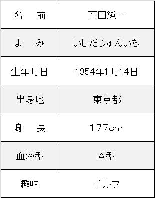 石田純一プロフ