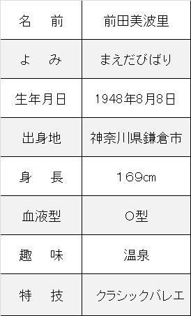 前田美波里,逮捕,体操,ストレッチ,プロフ