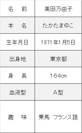 高田万由子,実家,息子,生まれ変わり,発達障害プロフ