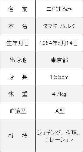 http://kojiro-entame.com/wp-content/uploads/2016/11/エドはるみ激太り干された夫職業プロフ