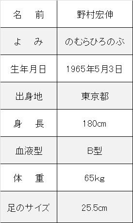 野村宏伸プロフ